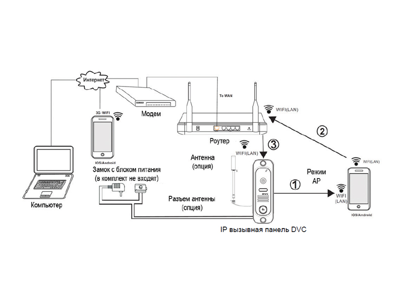 DVC-624C: Подключение